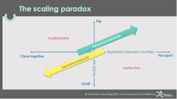 Graph depicting the scaling paradox